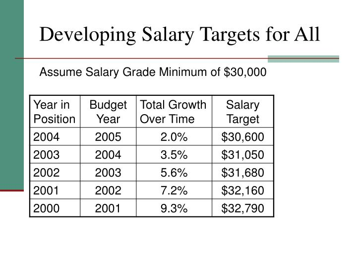 Developing Salary Targets for All