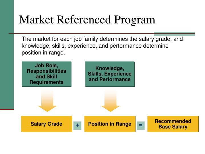 Market Referenced Program