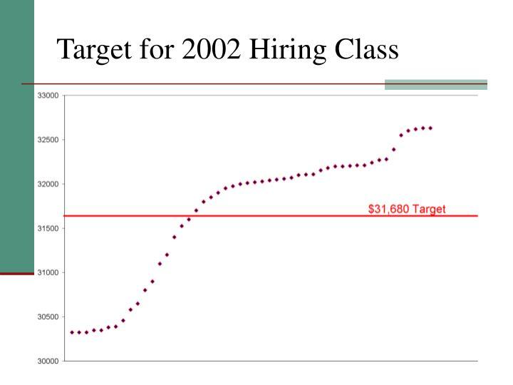 Target for 2002 Hiring Class