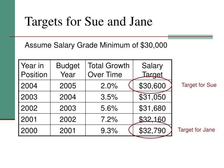 Targets for Sue and Jane