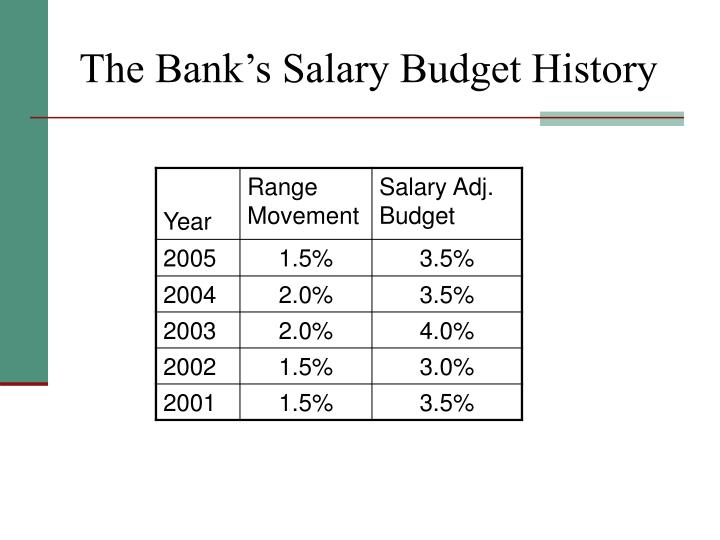 The Bank's Salary Budget History