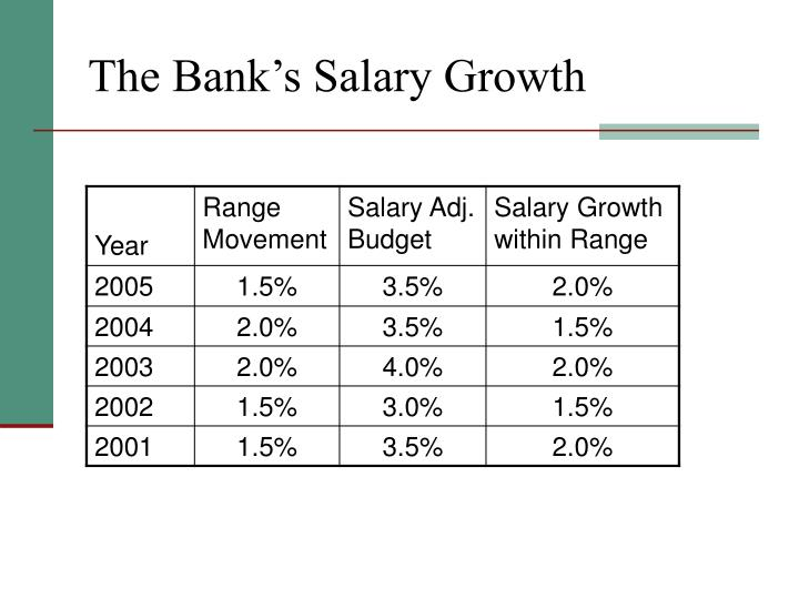 The Bank's Salary Growth