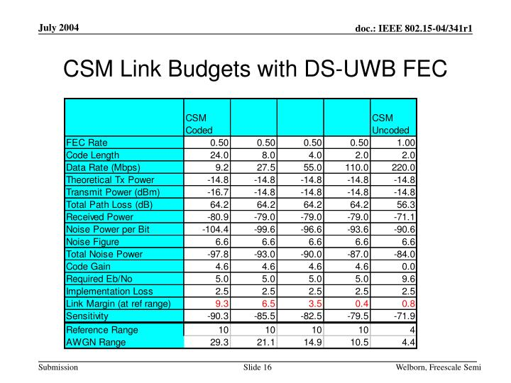 CSM Link Budgets with DS-UWB FEC