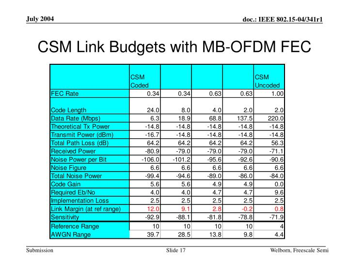 CSM Link Budgets with MB-OFDM FEC