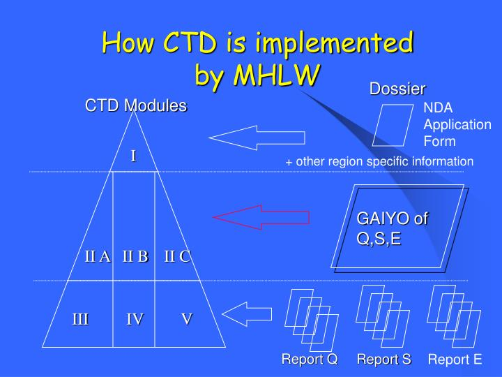 How CTD is implemented