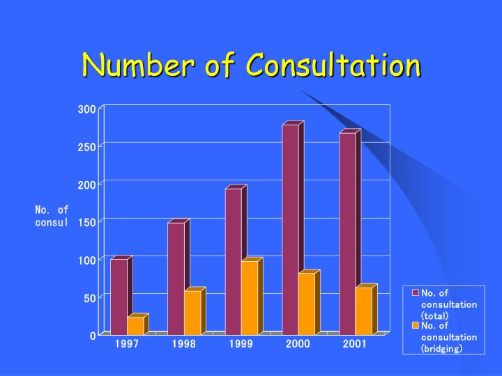 Number of Consultation