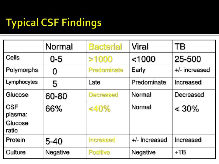 Typical CSF Findings