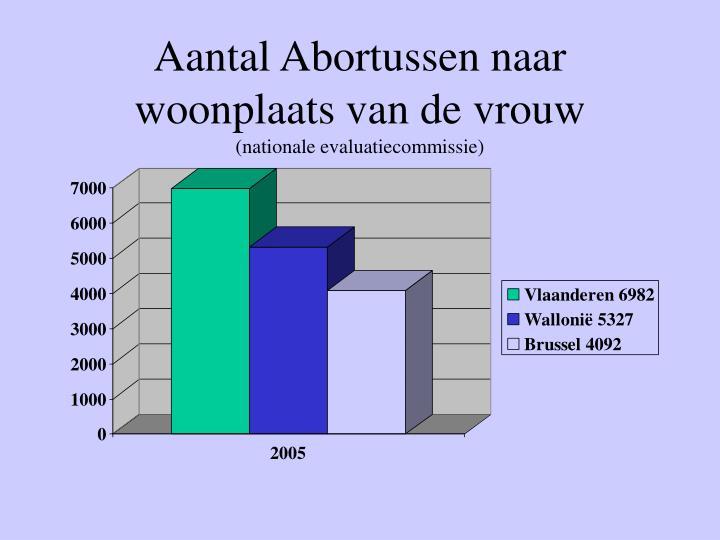Aantal Abortussen naar woonplaats van de vrouw