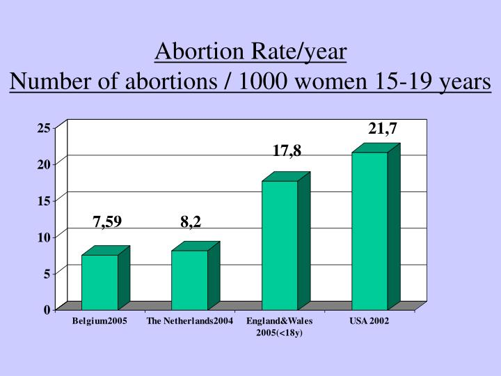 Abortion Rate/year