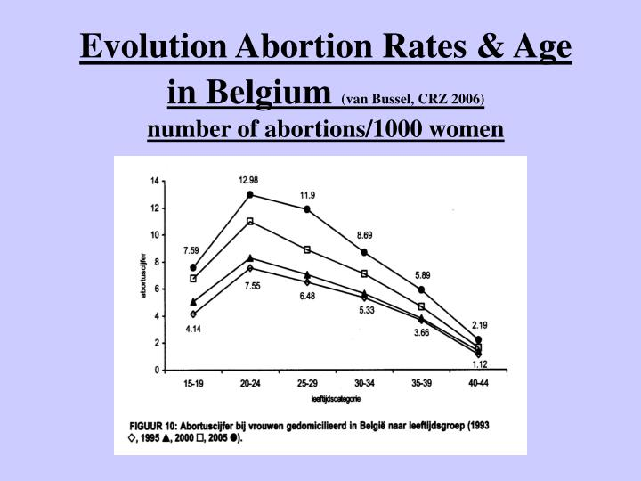 Evolution Abortion Rates & Age