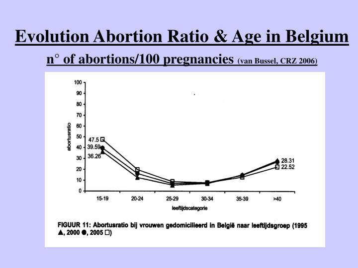 Evolution Abortion Ratio & Age in Belgium