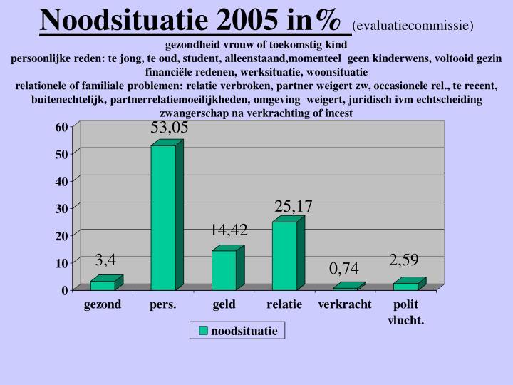 Noodsituatie 2005 in%