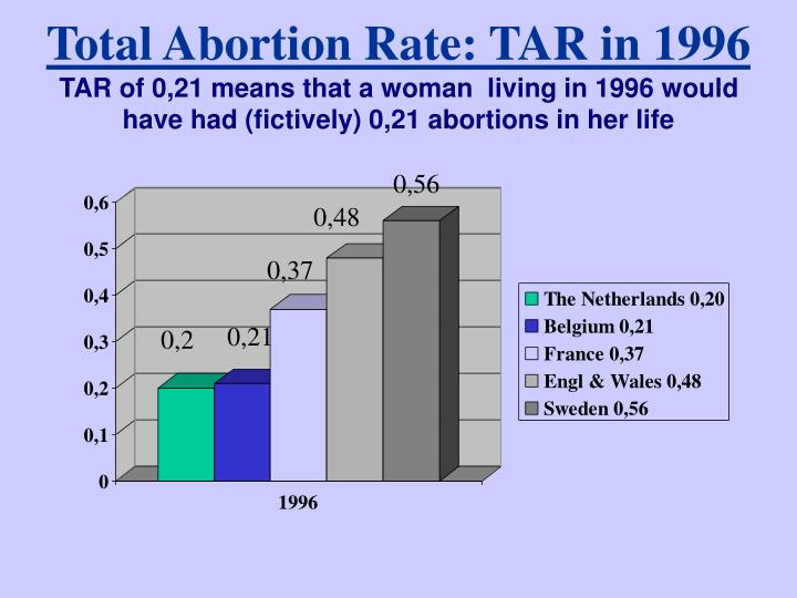 Total Abortion Rate: TAR in 1996