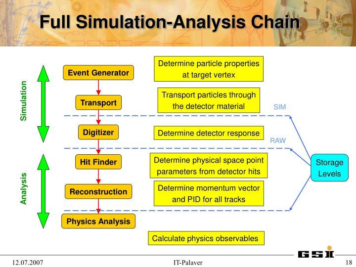 Full Simulation-Analysis Chain