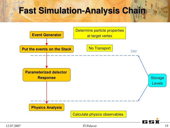 Fast Simulation-Analysis Chain