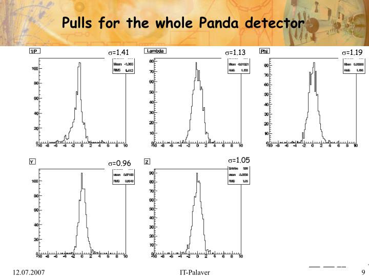 Pulls for the whole Panda detector