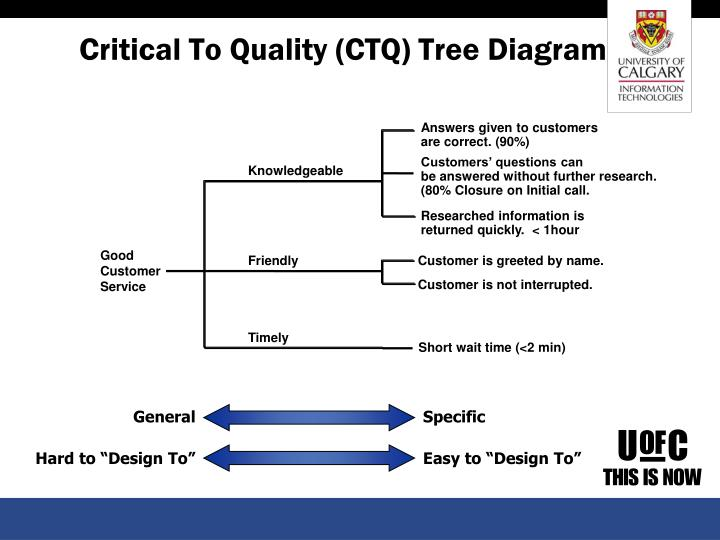 Critical To Quality (CTQ) Tree Diagram