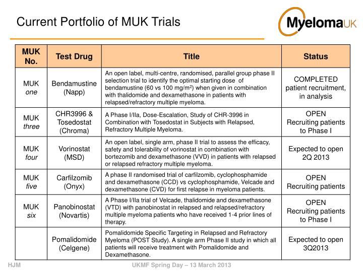 Current Portfolio of MUK Trials