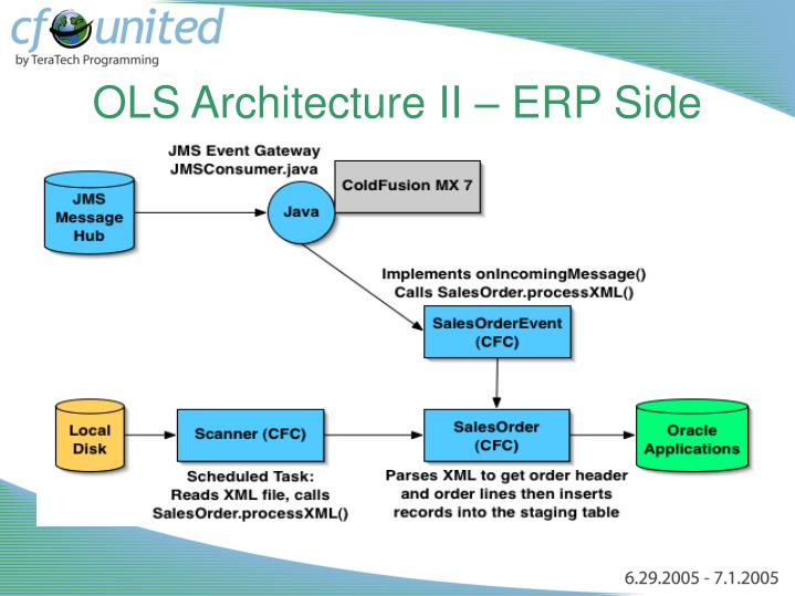 OLS Architecture II – ERP Side