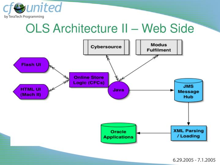 OLS Architecture II – Web Side