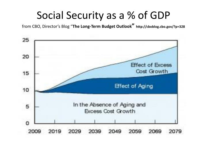 Social Security as a % of GDP