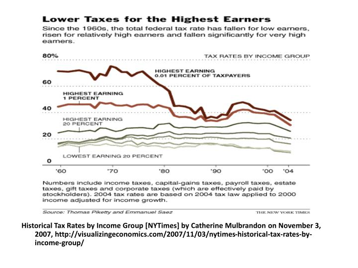 Historical Tax Rates by Income Group [