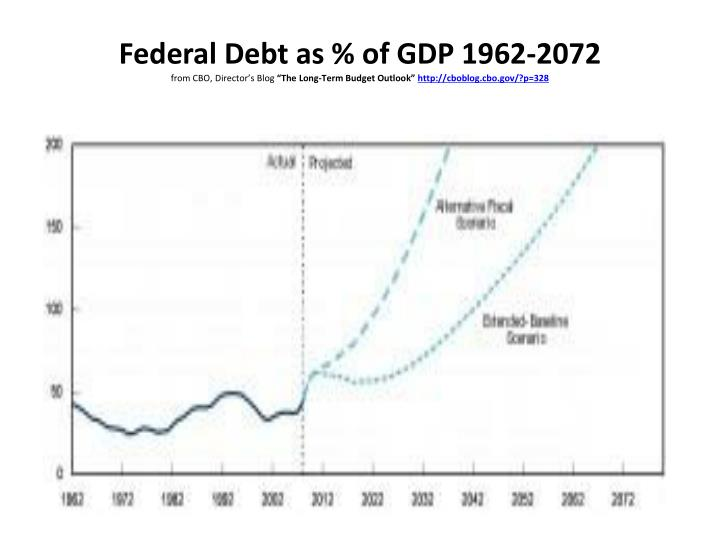 Federal Debt as % of GDP 1962-2072