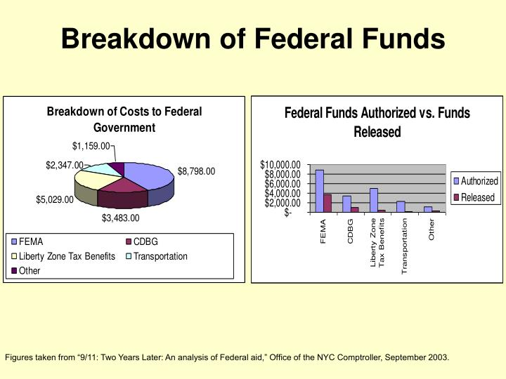 Breakdown of Federal Funds