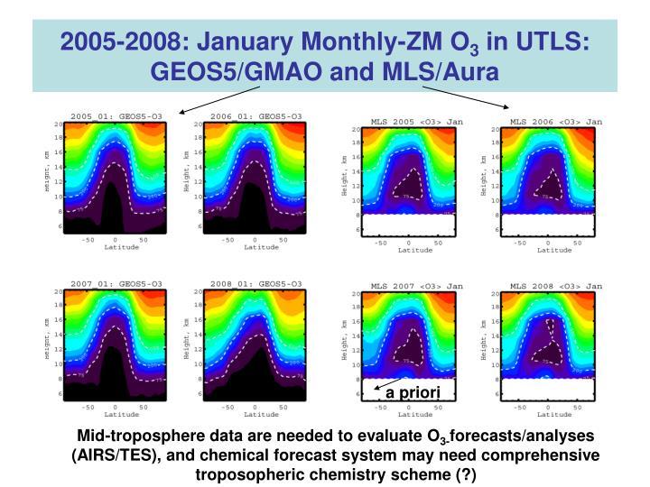 2005-2008: January Monthly-ZM O