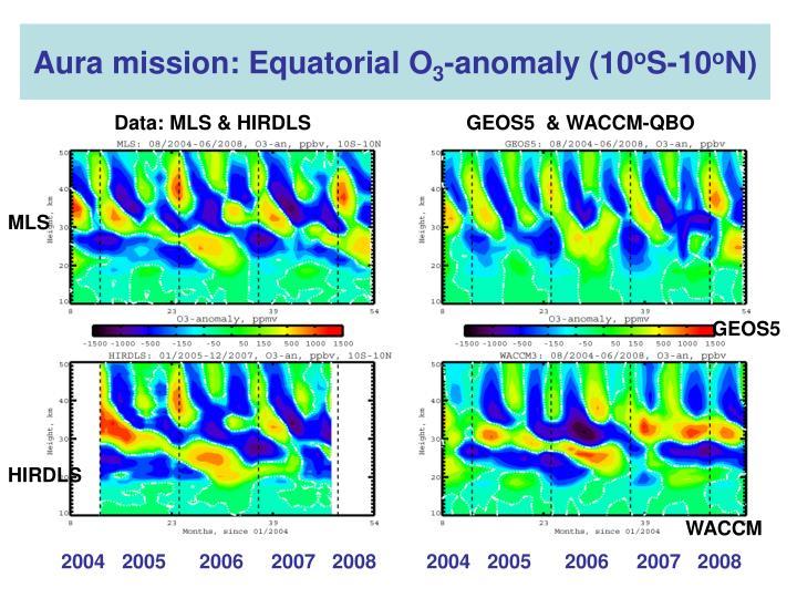 Aura mission: Equatorial O