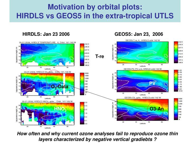Motivation by orbital plots hirdls vs geos5 in the extra tropical utls