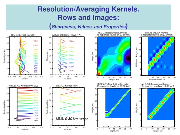 Resolution/Averaging Kernels.