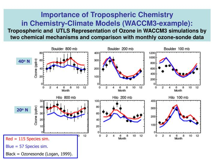 Importance of Tropospheric Chemistry