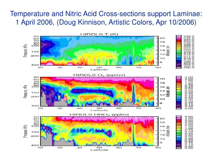 Temperature and Nitric Acid Cross-sections support Laminae: 1 April 2006, (Doug Kinnison, Artistic Colors, Apr 10/2006)