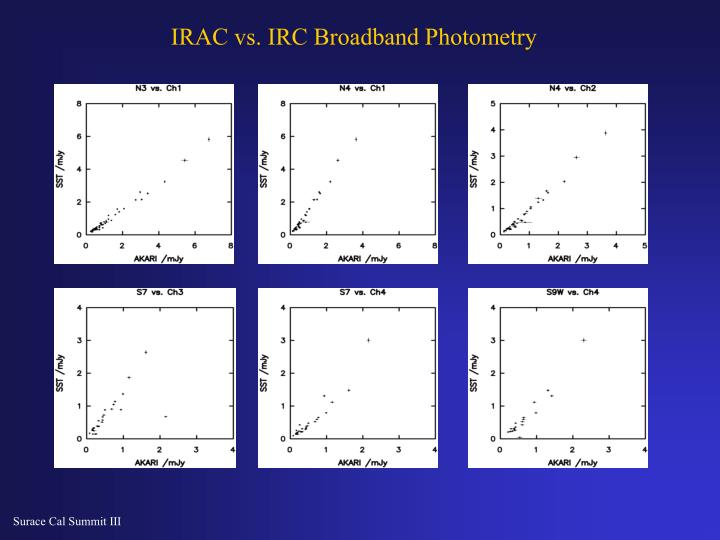 IRAC vs. IRC Broadband Photometry