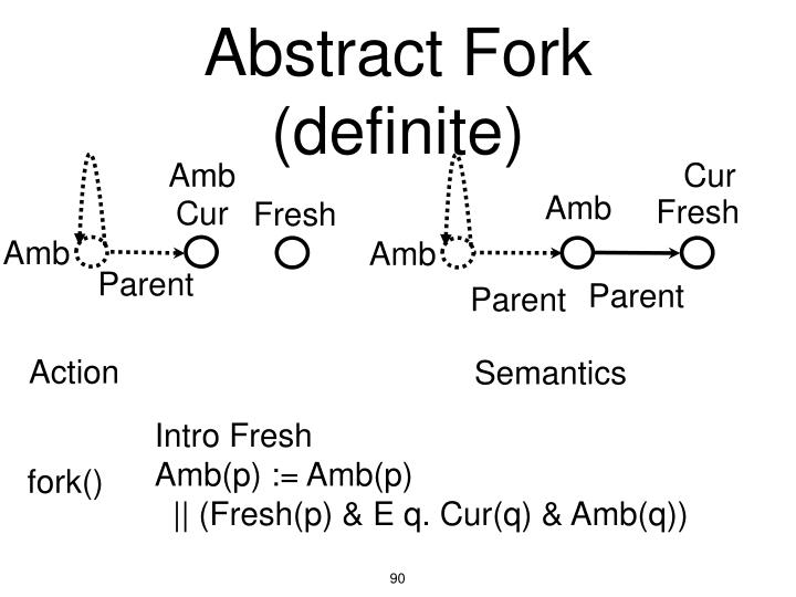 Abstract Fork (definite)
