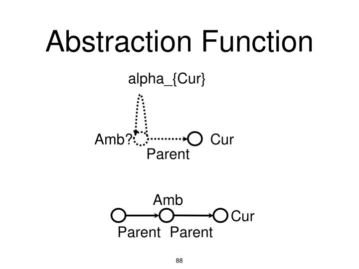 Abstraction Function