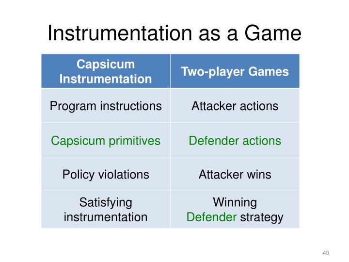 Instrumentation as a Game
