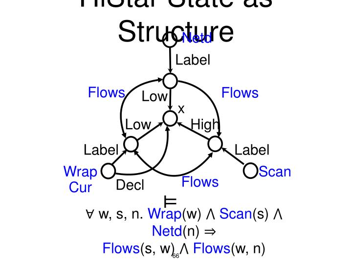 HiStar State as Structure