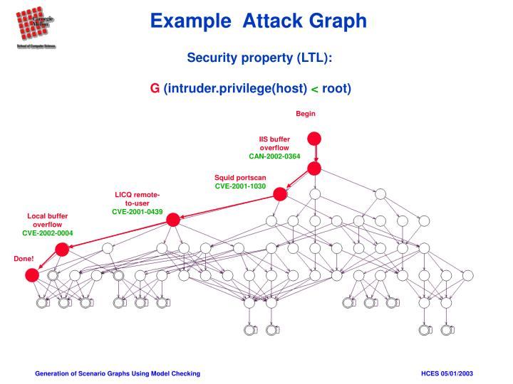 Example  Attack Graph