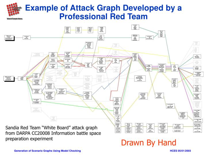 Example of Attack Graph Developed by a Professional Red Team