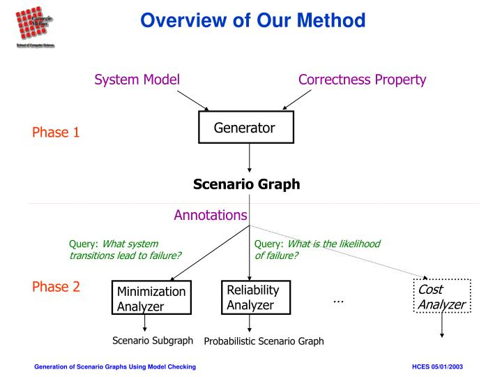 Overview of Our Method