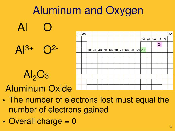 Aluminum and Oxygen