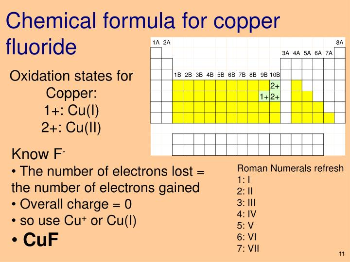 Chemical formula for copper fluoride