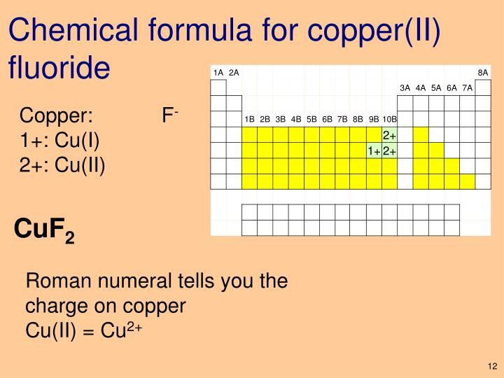 Chemical formula for copper(II) fluoride