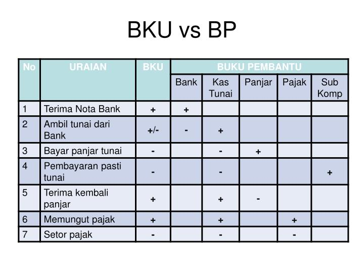 BKU vs BP