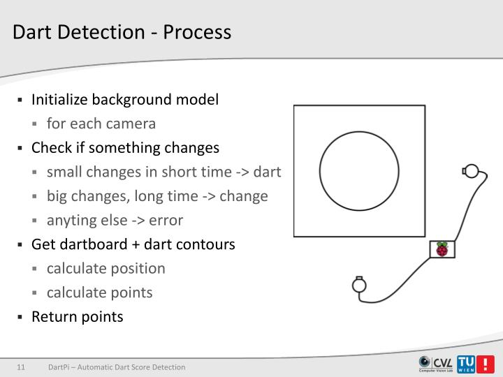 Dart Detection - Process