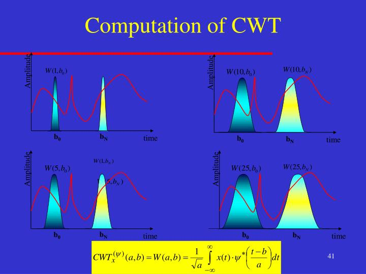 Computation of CWT