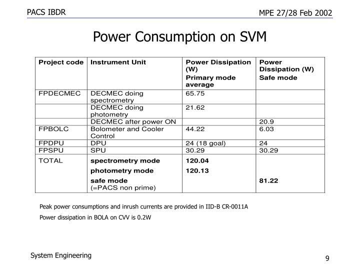 Power Consumption on SVM