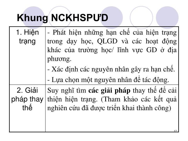 Khung NCKHSPƯD